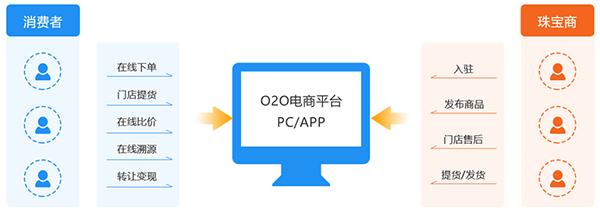 O2O珠宝电商平台