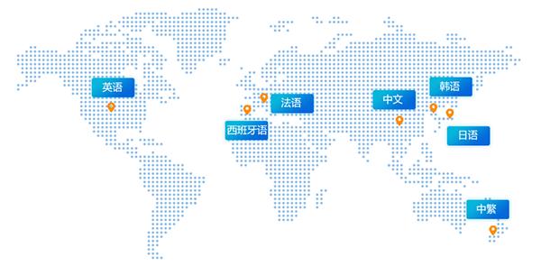 全球化多语言