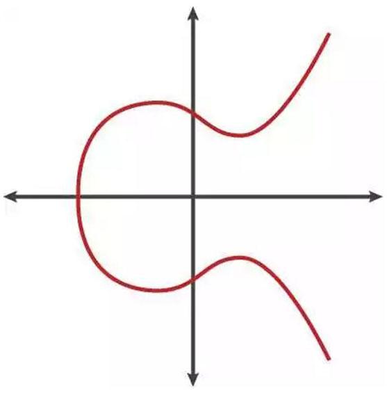 区块链椭圆曲线算法