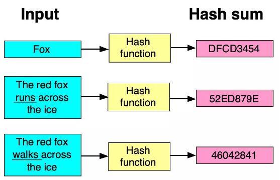 区块链加密算法嘻哈算法