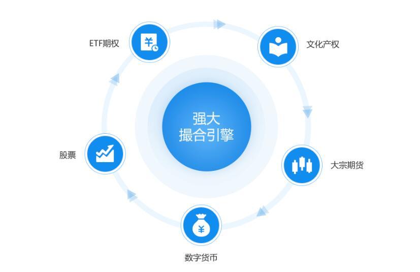 拽牛数字货币交易系统8.0版本全新升级-新增三大交易模式