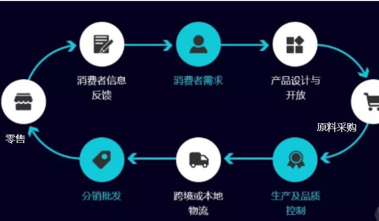 什么是供应链,区块链技术在供应链领域可应用的场景